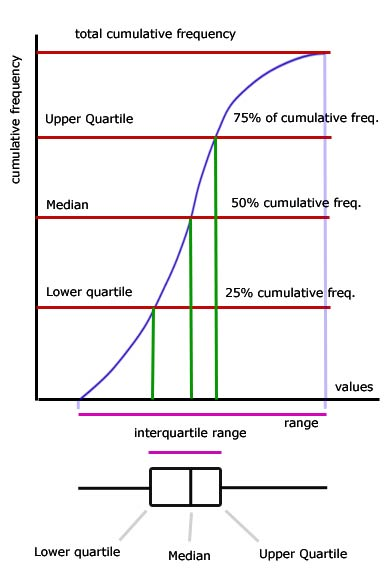 Cumulative+frequency+graph