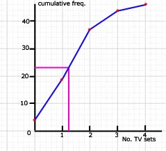 info - cumulative frequency