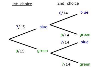 Probability Revise Information Gcse Maths Tutor